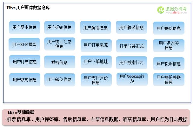 Qunar用户画像构建策略及应用实践