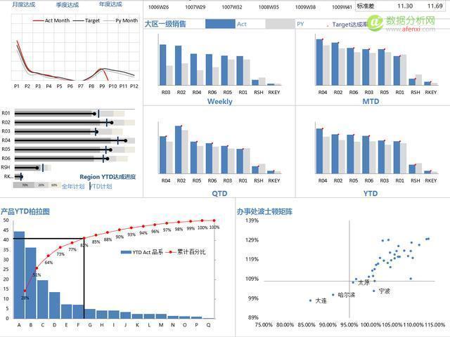 如何提升数据分析的能力?