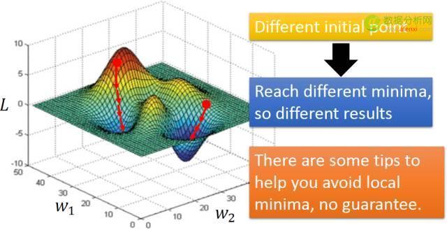 我如何理解深度学习?-数据分析网