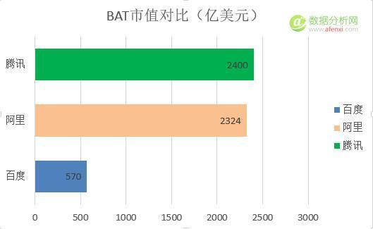 十张图看清BAT之间的实力对比