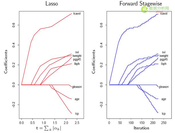 统计学习那些事儿-数据分析网