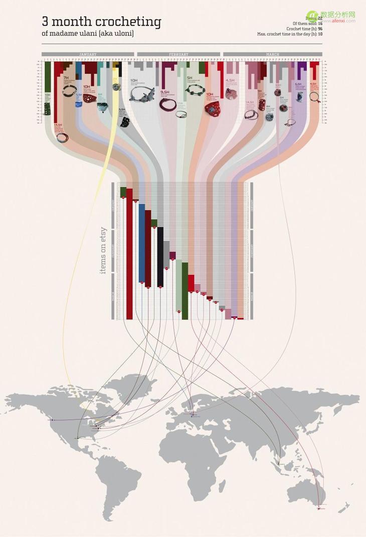 数据信息图表参数化设计技巧