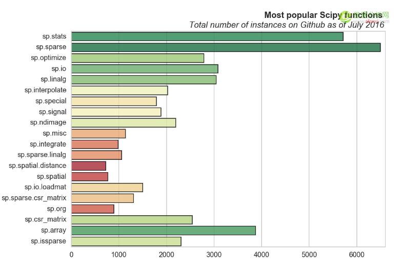 Github 上 Pandas, Numpy 和 Scipy 三个库中 20 个最常用的函数