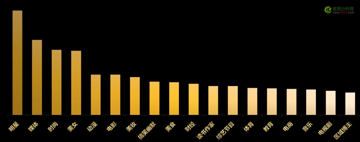 微博炫出2016年的数据,感觉金光四射