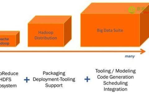 太多选择——如何挑选合适的大数据或Hadoop平台?