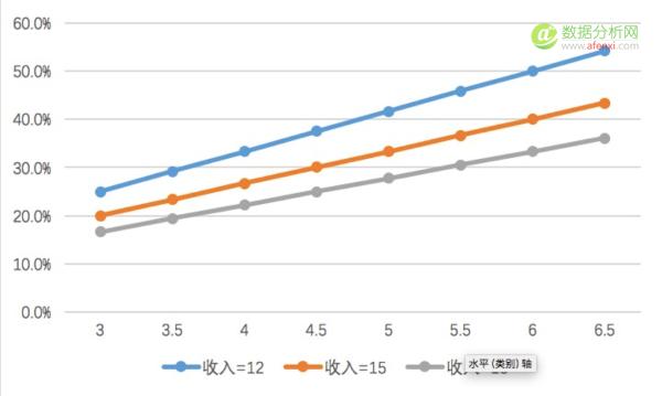 数据图表化的两个关键点