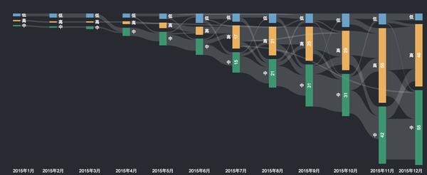 这31种好看的可视化图表,图表控果断收藏啊!