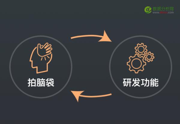 神策数据创始人兼CEO桑文锋:如何成为数据驱动型公司