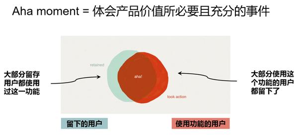 黑客式增长:如何运用分析指标框架 - 驱动互联网产品和运营
