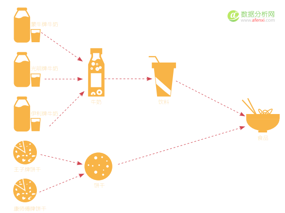 电商数据挖掘之关联算法2:牛奶可以搭配哪些商品