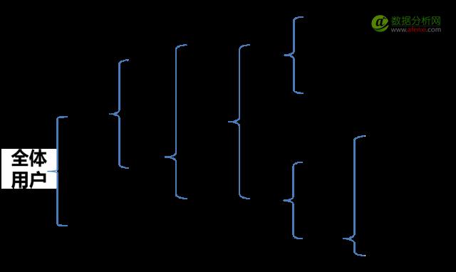 数据从业者与PPT的进阶-数据分析网