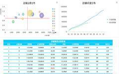 数据化管理(电商)-销售店铺分析-数据分析网