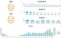 数据化管理(电商o2o)-销售指标追踪-数据分析网