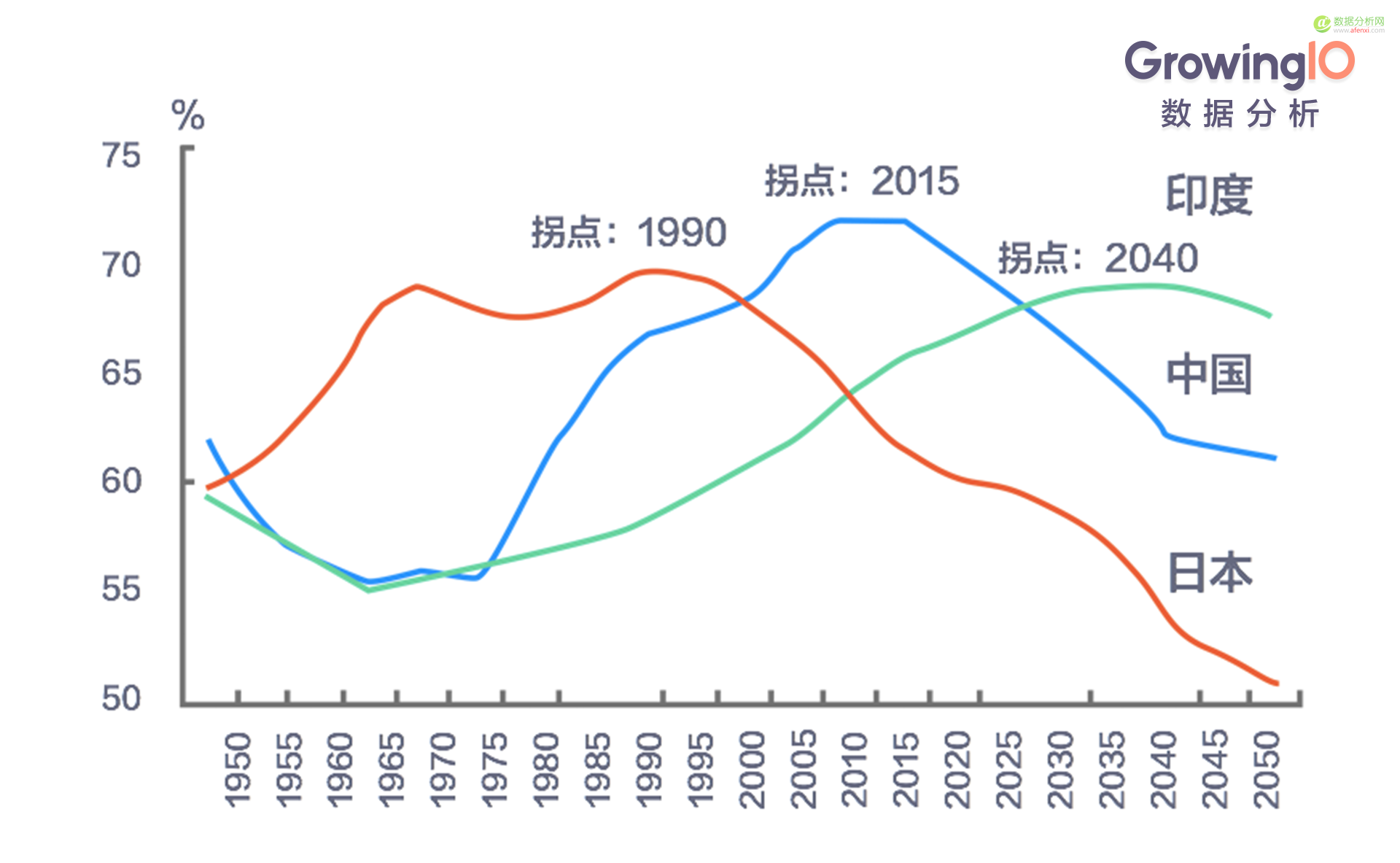 互联网下半场:启动增长引擎,回归商业本质