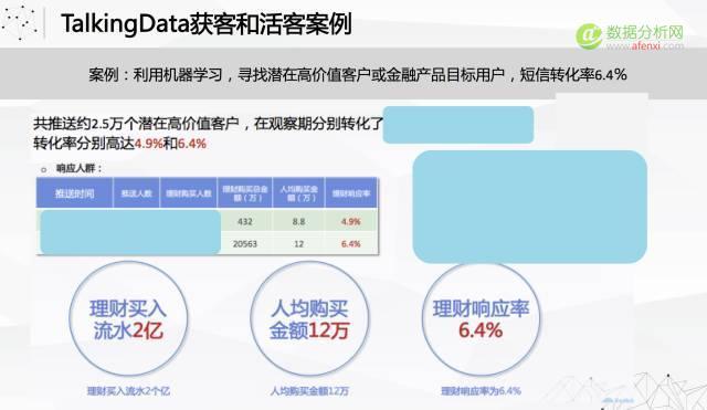 数据的价值是提升业务而不仅仅是用户画像-数据分析网