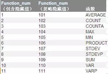 数据分析:常见的Excel函数全部涵盖在这里了
