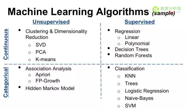 监督学习算法