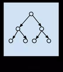 决策树类算法