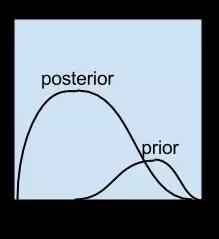 贝叶斯算法