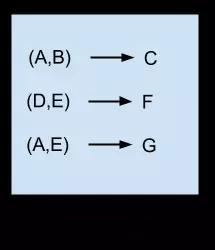 关联规则算法