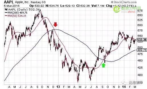 算计股票 | 用Python玩玩A股某股票确定Buy-Sell时间点模型