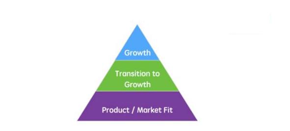 Dropbox 500% 增长的背后,增长黑客之父 Sean Ellis 揭秘增长的三个阶段