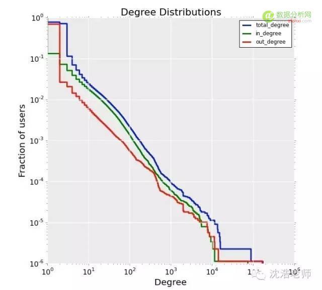 网络科学 | 用Python侦测比特币交易的网络可视化分析-数据分析网