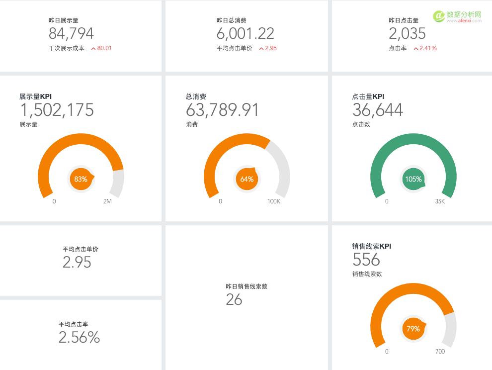 竞价数据这样分析,你的工作效率会提高N倍!