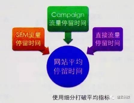 如何做网站数据分析(三)——必掌握的两个分析方法
