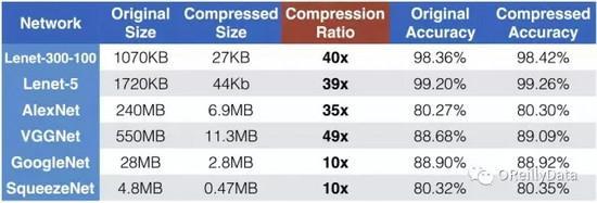 深度神经网络的压缩和正则化-数据分析网