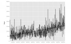利用 pandas和ggplot来分析 iPhone 的步行数据-数据分析网
