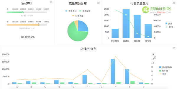 数据化管理(电商)-促销活动分析