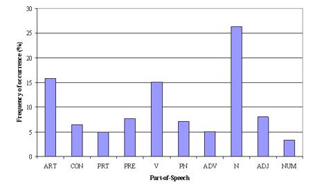 主题模型初学者指南[Python]-数据分析网
