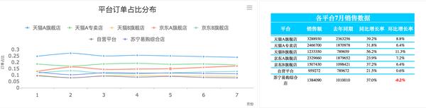 数据化管理(电商o2o)-销售指标追踪