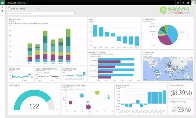 数据可视化:教你打造升职加薪的报表-数据分析网