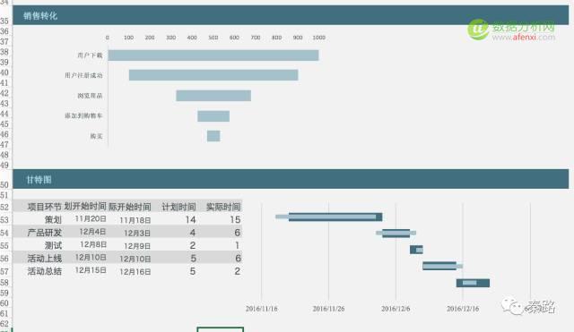 数据可视化:教你打造升职加薪的报表