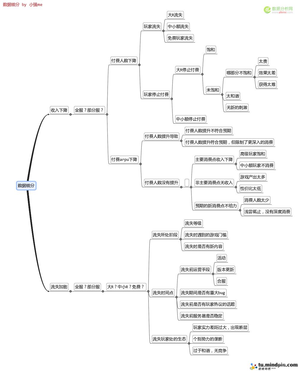 游戏数据分析思维导图