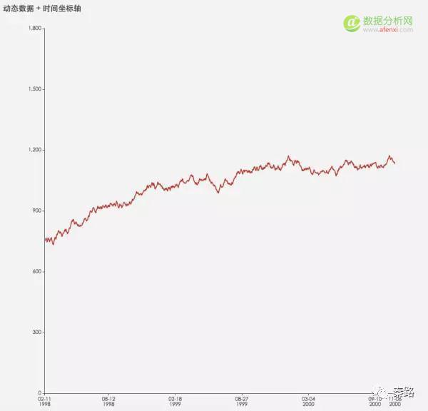 数据可视化:你想知道的经典数据图表全在这-数据分析网