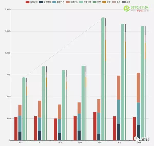 数据可视化:你想知道的经典图表全在这