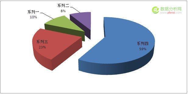 数据统计的表现形式有哪些?