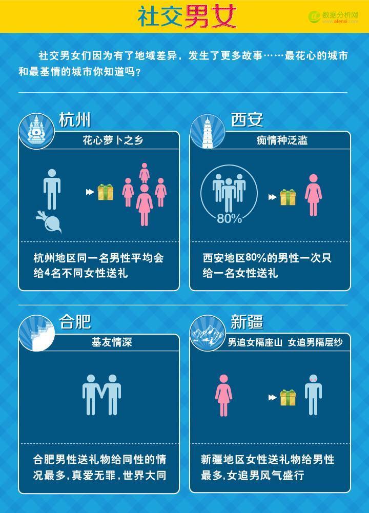 QQ空间数据报告-社交达人