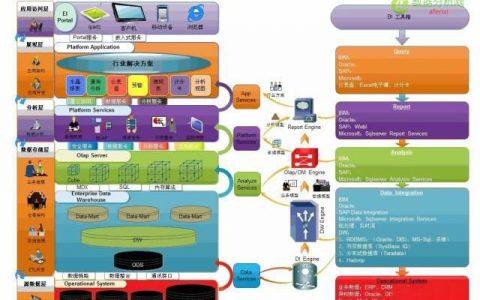 网站分析与互联网数据分析挖据的区别