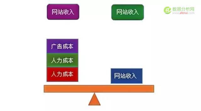 网站分析:如何管理广告流量