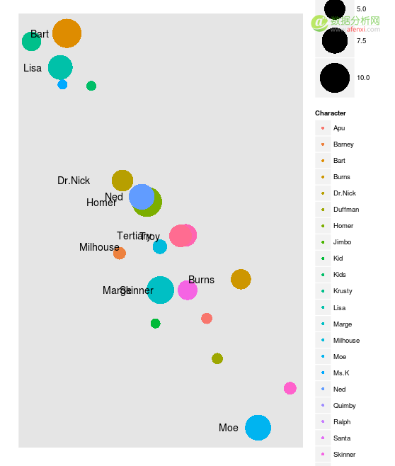 教你用R的Inkscape制作数据图表-数据分析网