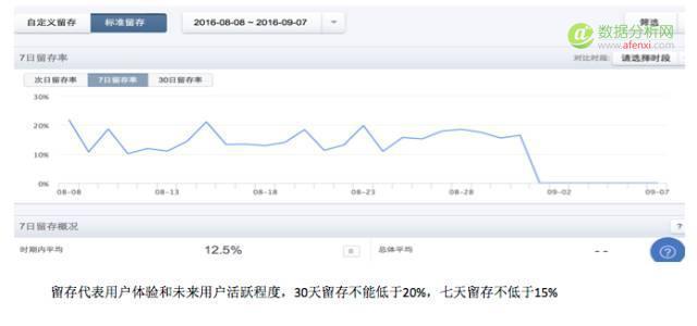 鲍忠铁:从数据分析到增长黑客