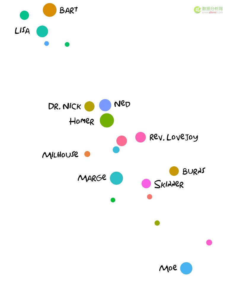 教你用R的Inkscape制作数据图表