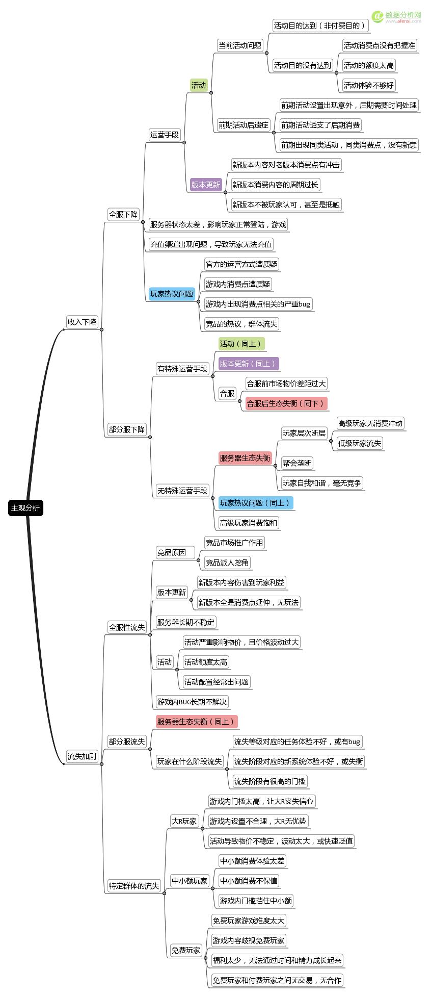数据分析思维导图