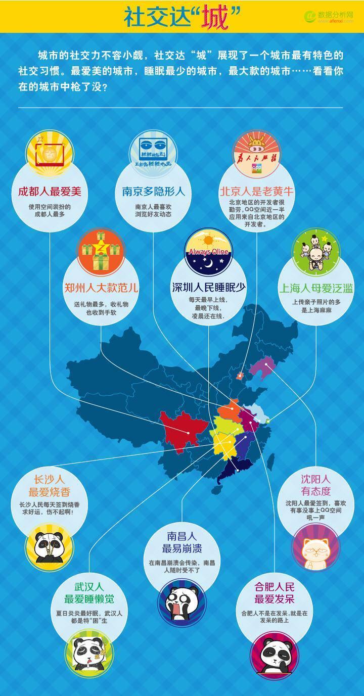 QQ空间社交达人城市分布