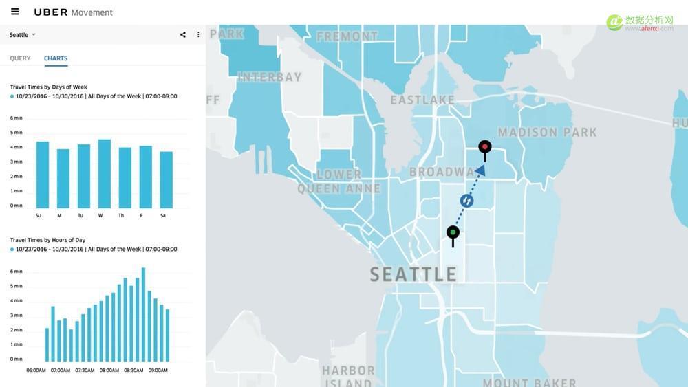 "Uber 推出数据平台""Uber Movement"",用实时数据帮政府治理交通-数据分析网"