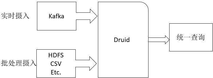 Druid实时大数据分析原理与实践:初识Druid